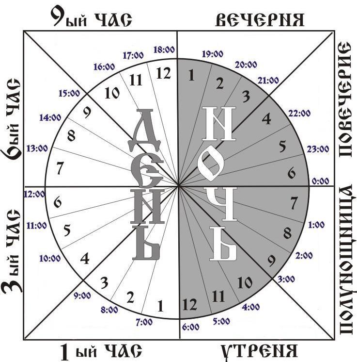 Суточный круг Православного богослужения